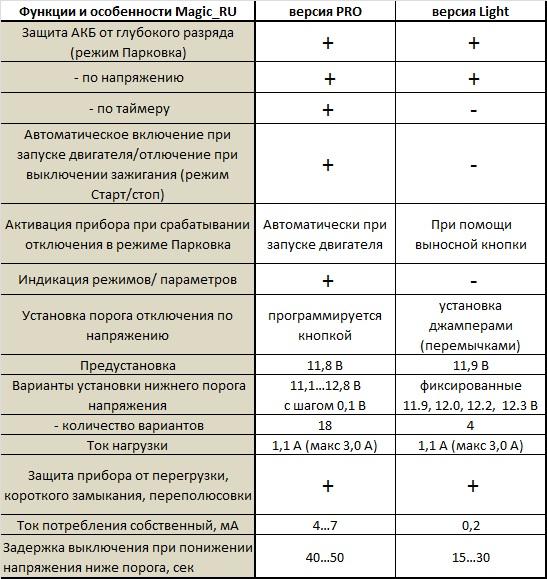 PRO & Light таблица сравнительная.jpg